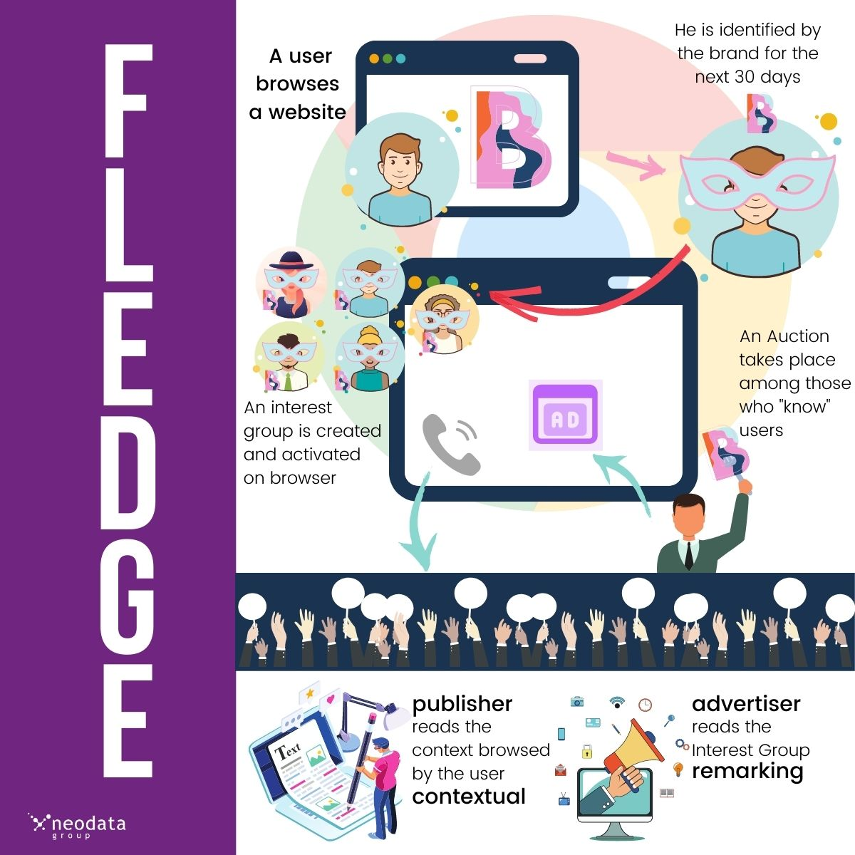 FLEDGE: the other side of the FLoC